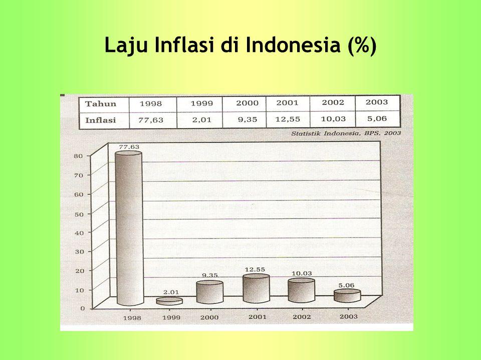 Laju Inflasi di Indonesia (%)