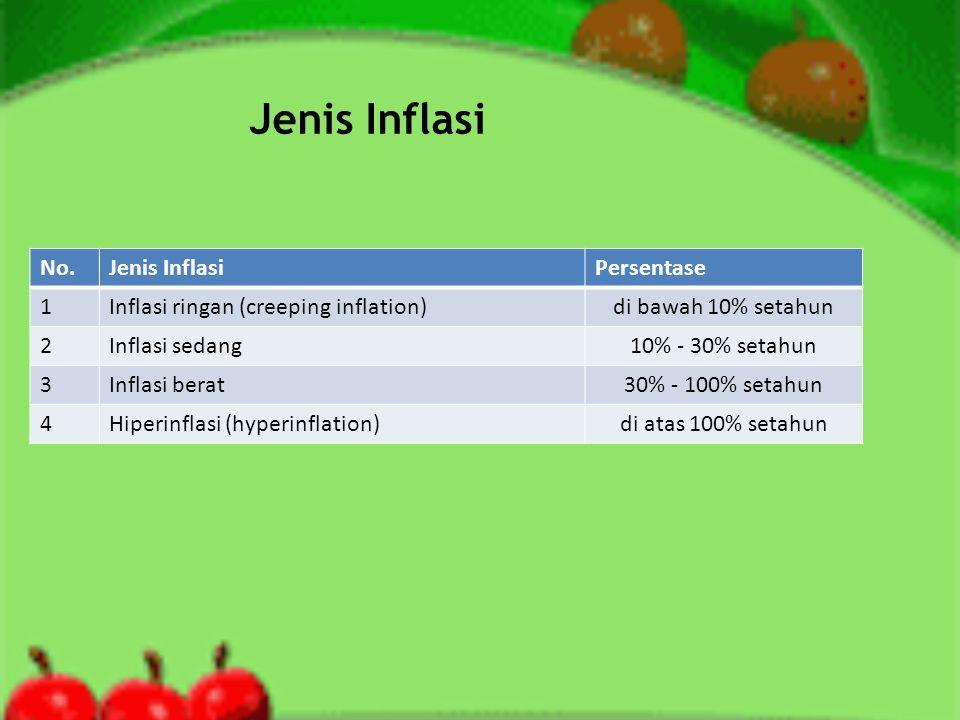 Jenis Inflasi No. Jenis Inflasi Persentase 1