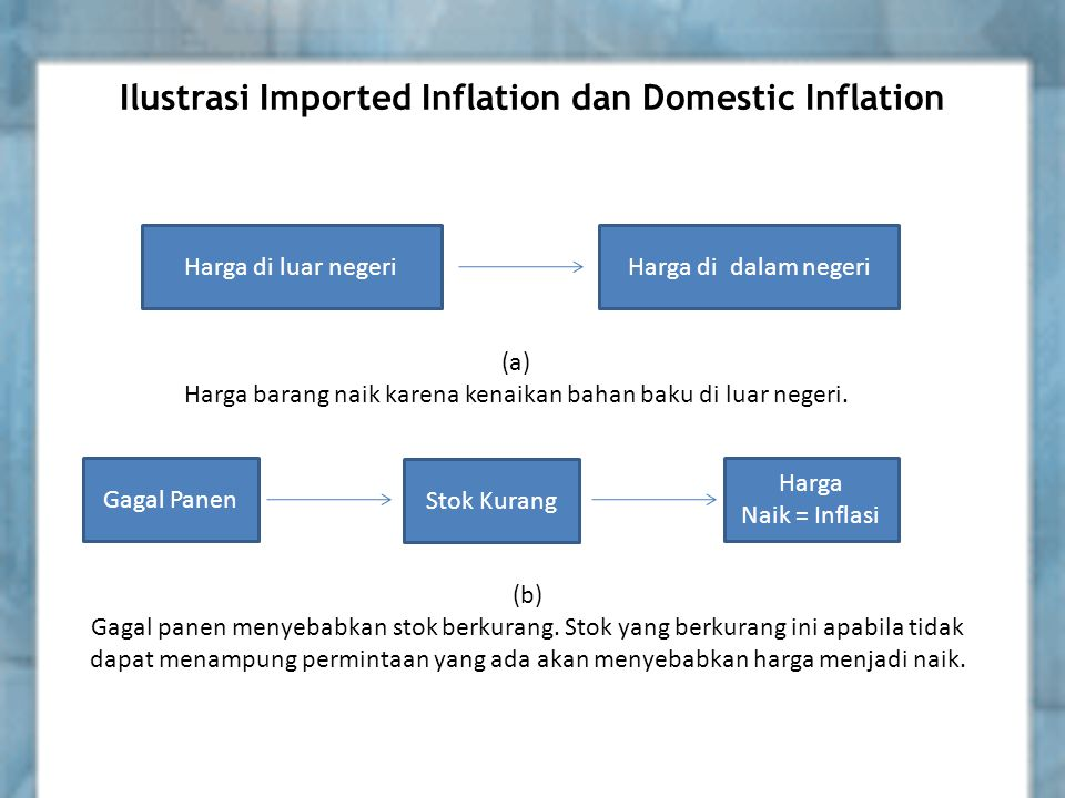 Ilustrasi Imported Inflation dan Domestic Inflation