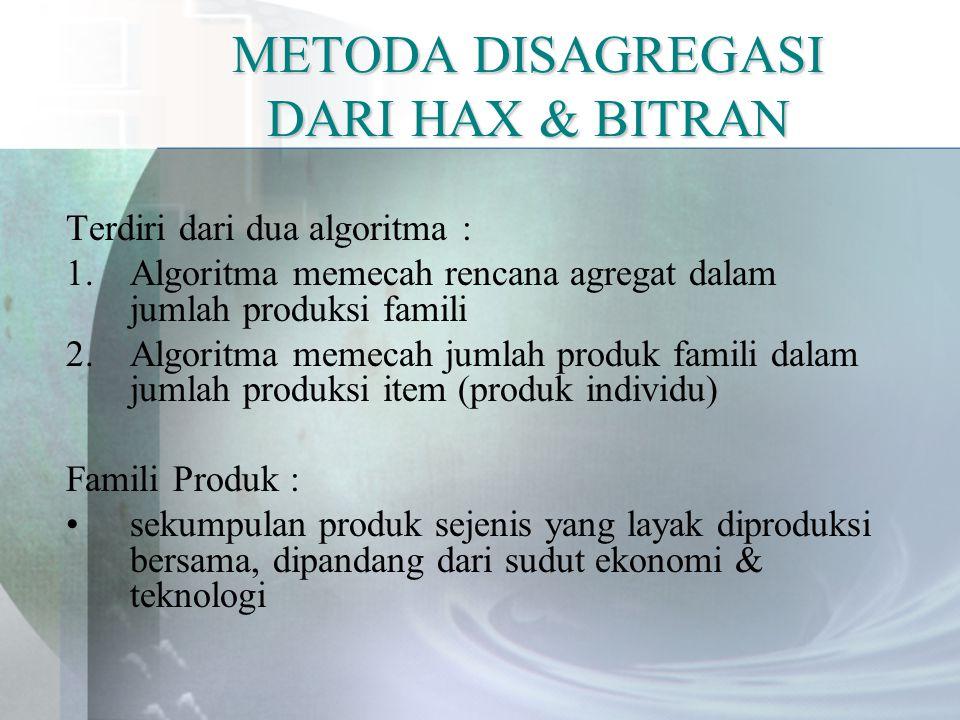 METODA DISAGREGASI DARI HAX & BITRAN