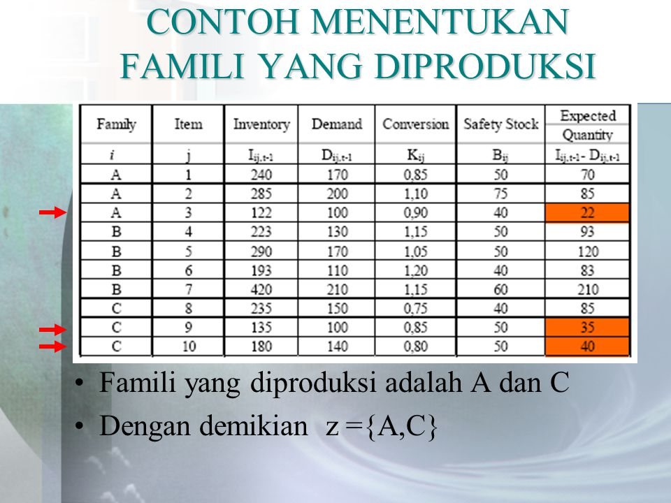 CONTOH MENENTUKAN FAMILI YANG DIPRODUKSI