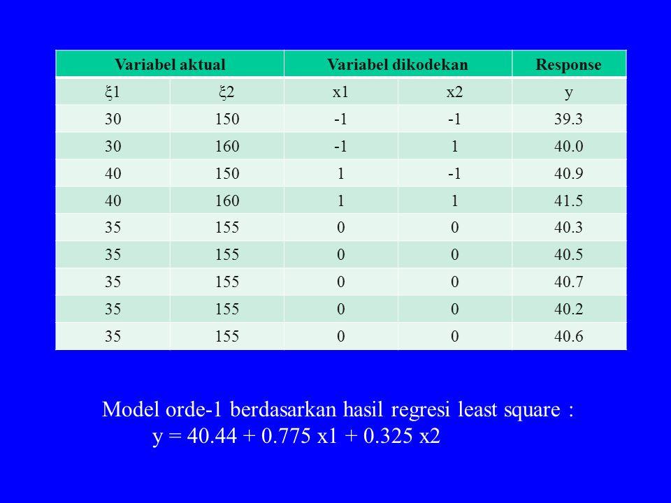 Model orde-1 berdasarkan hasil regresi least square :