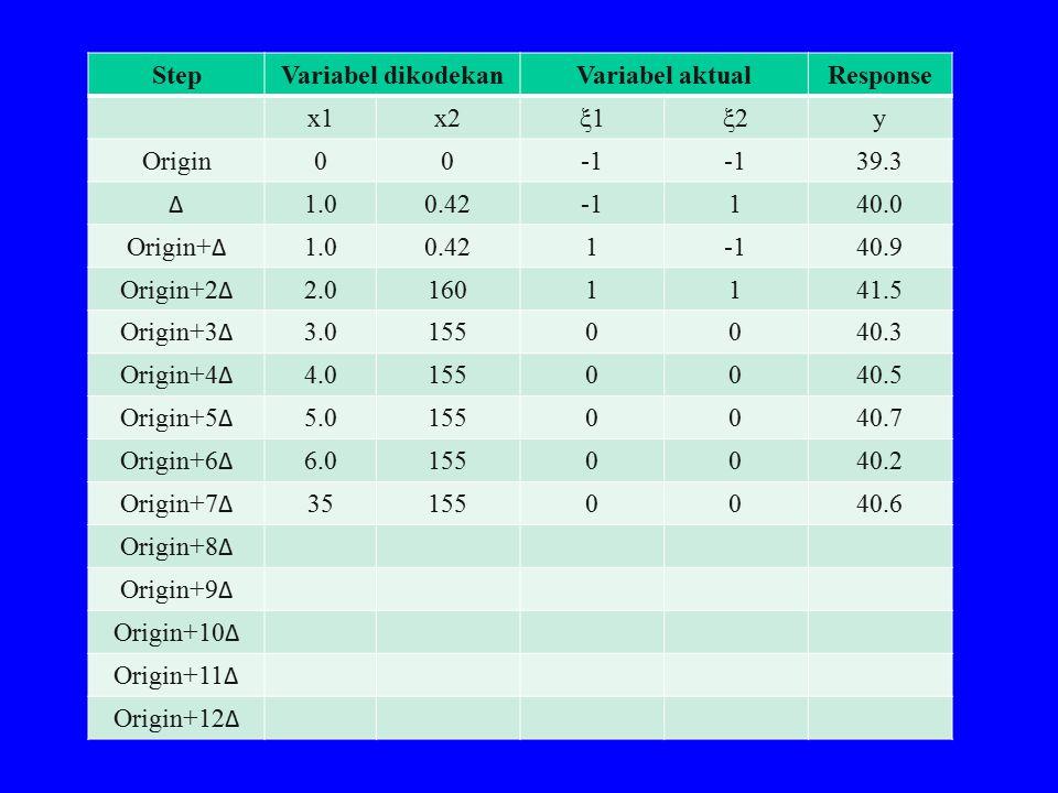 Step Variabel dikodekan. Variabel aktual. Response. x1. x2. ξ1. ξ2. y. Origin. -1. 39.3. Δ.