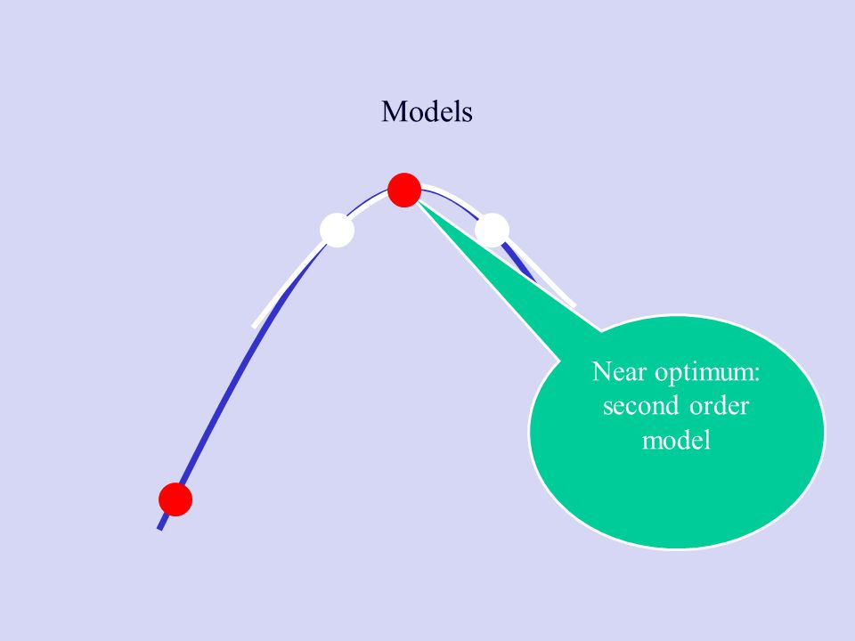 Models Near optimum: second order model