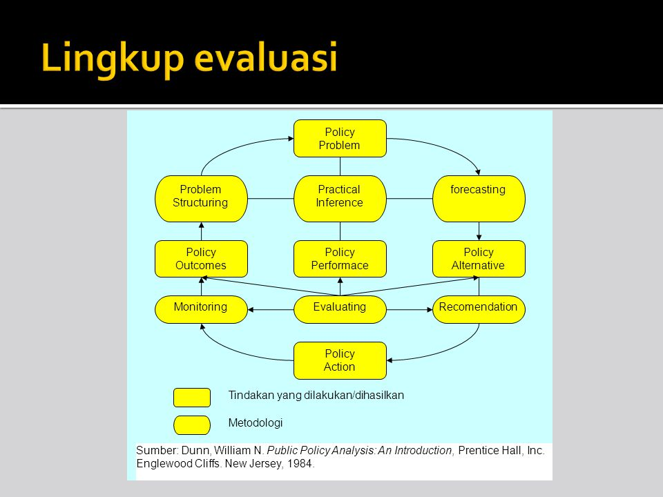 Lingkup evaluasi Policy Problem Problem Structuring