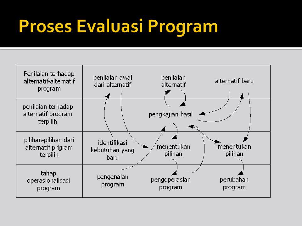 Proses Evaluasi Program