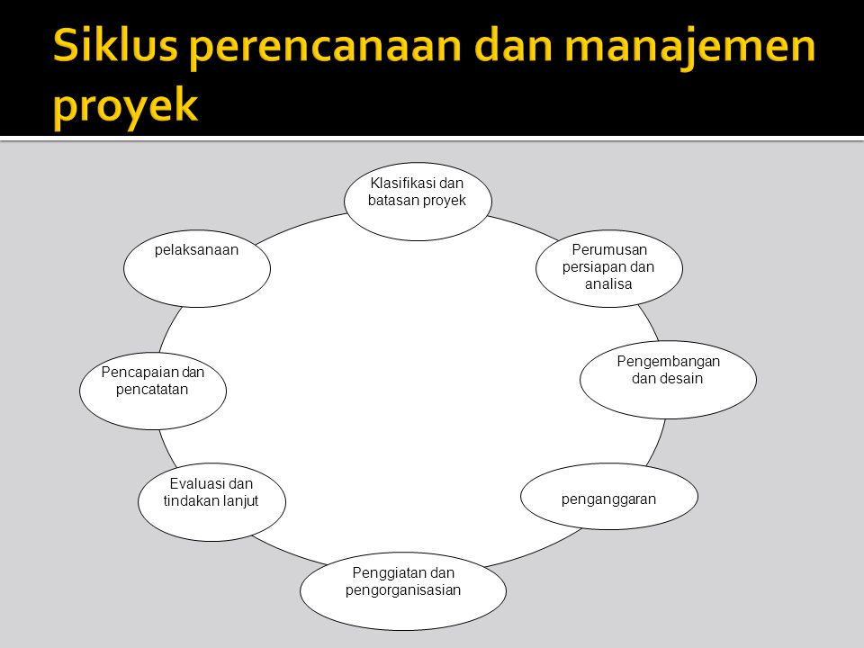 Siklus perencanaan dan manajemen proyek
