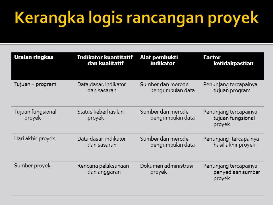 Kerangka logis rancangan proyek