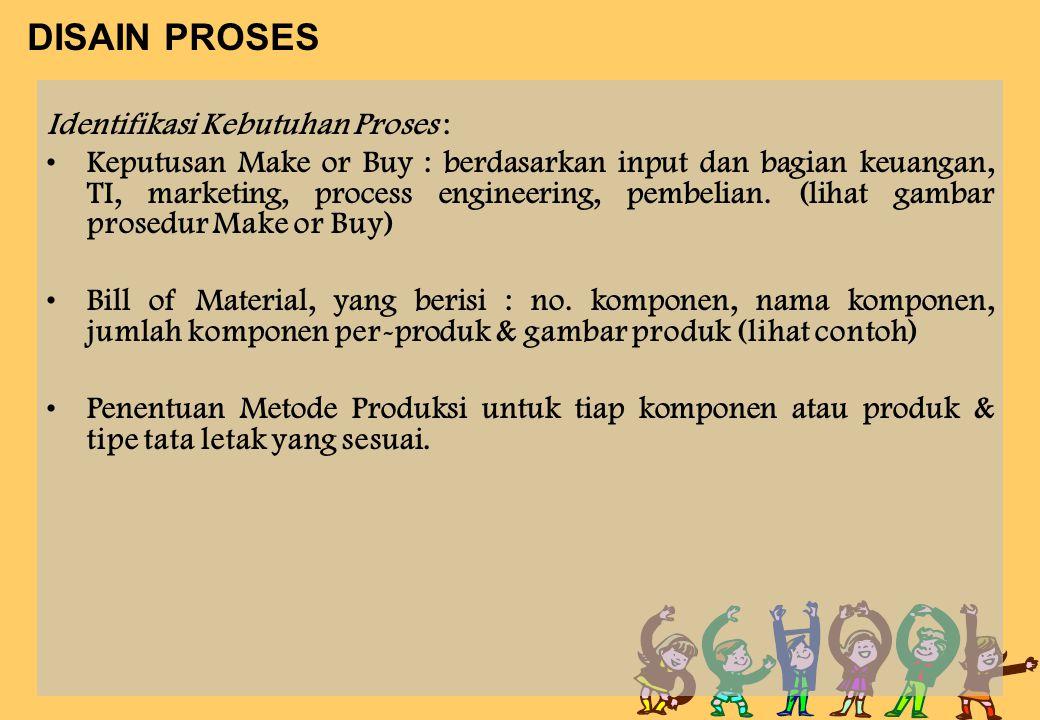 DISAIN PROSES Identifikasi Kebutuhan Proses :