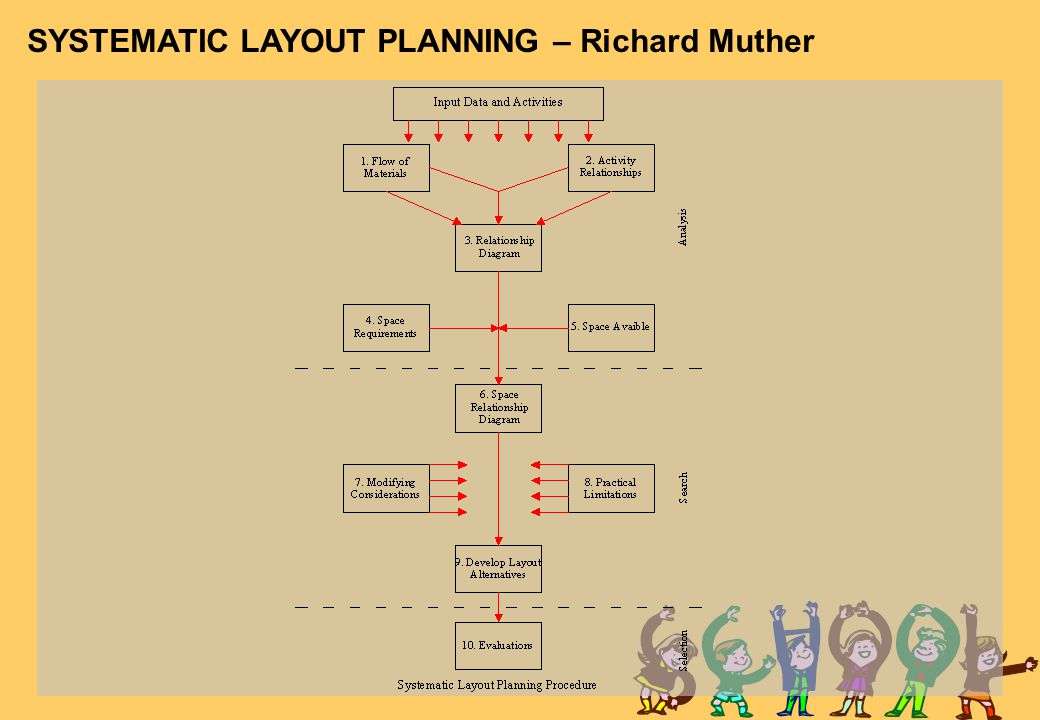 SYSTEMATIC LAYOUT PLANNING – Richard Muther