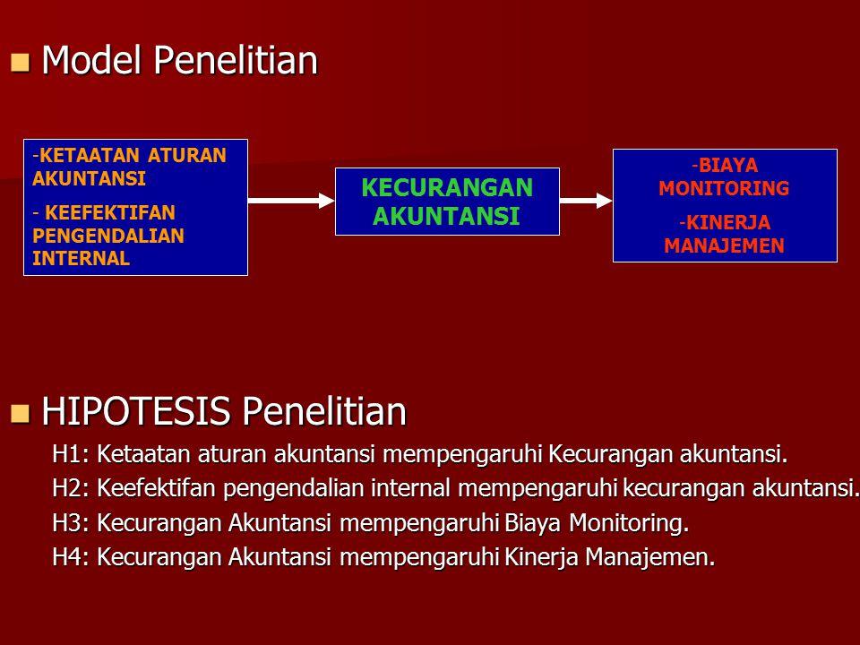 Model Penelitian HIPOTESIS Penelitian KECURANGAN AKUNTANSI