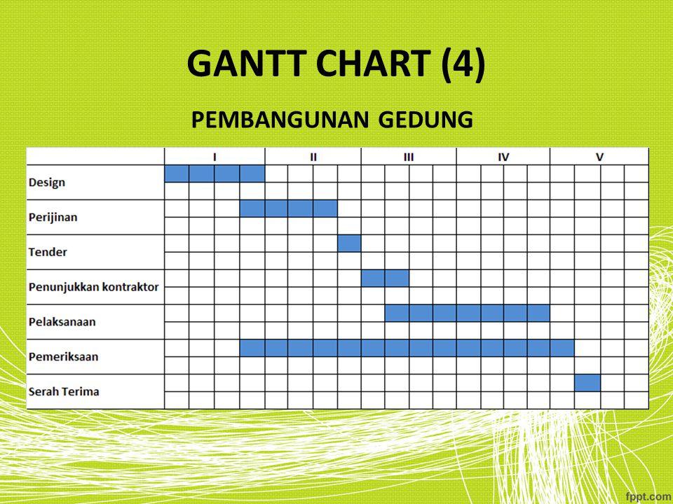 GANTT CHART (4) PEMBANGUNAN GEDUNG