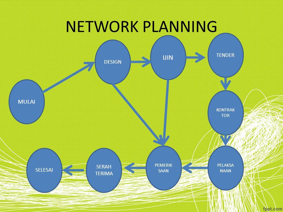 NETWORK PLANNING IJIN MULAI TENDER DESIGN SERAH SELESAI TERIMA