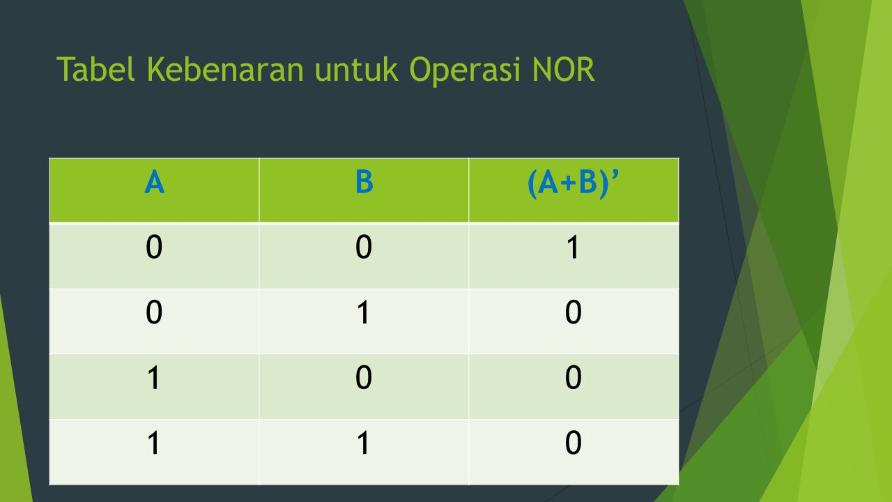 Tabel Kebenaran untuk Operasi NOR