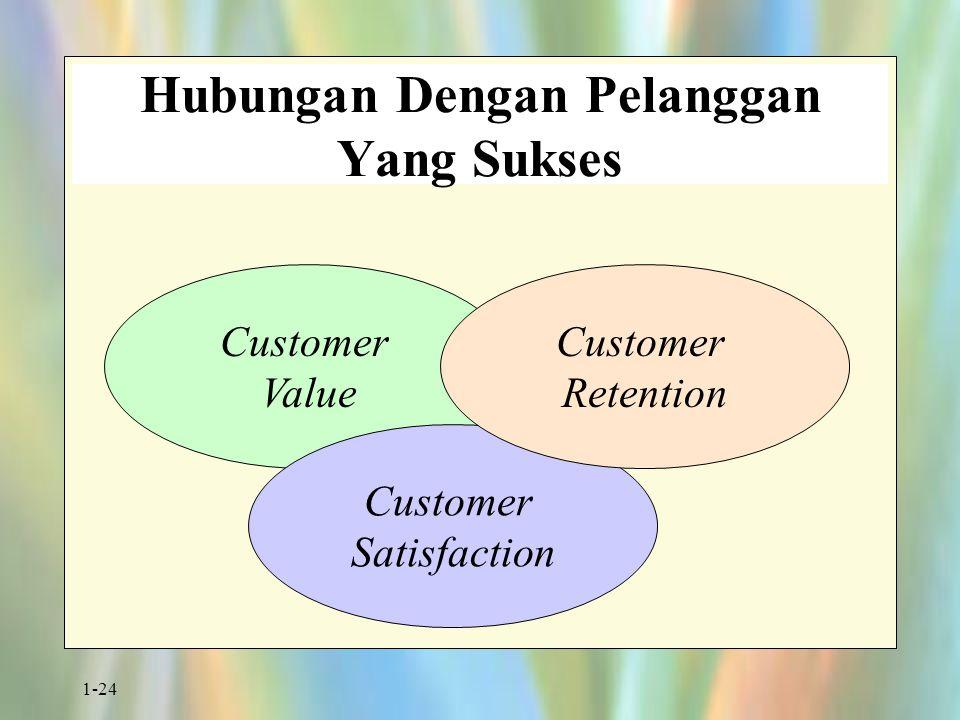 Hubungan Dengan Pelanggan Yang Sukses