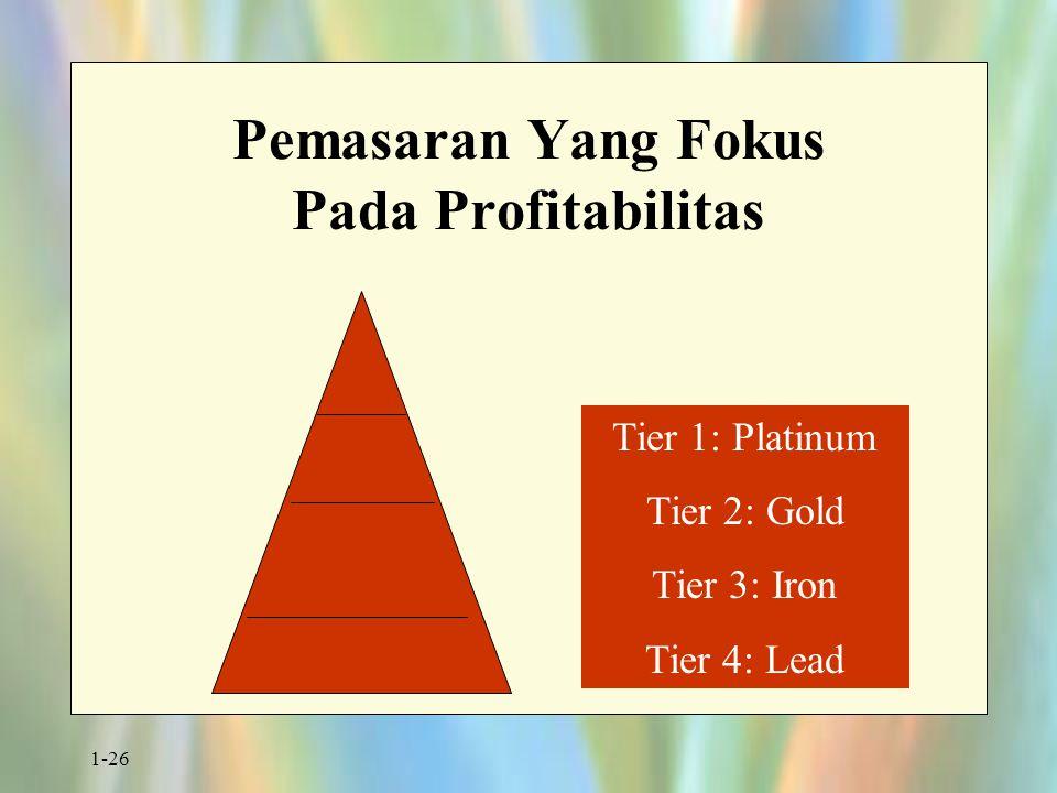 Pemasaran Yang Fokus Pada Profitabilitas
