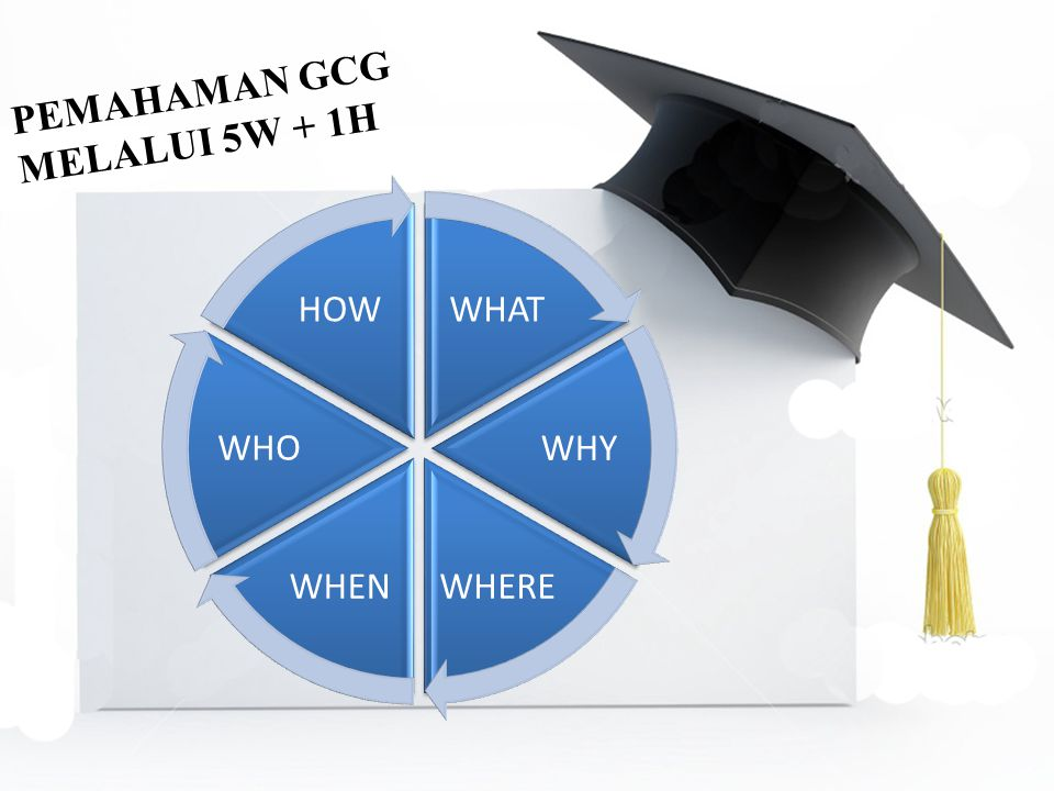 PEMAHAMAN GCG MELALUI 5W + 1H WHAT WHY WHERE WHEN WHO HOW