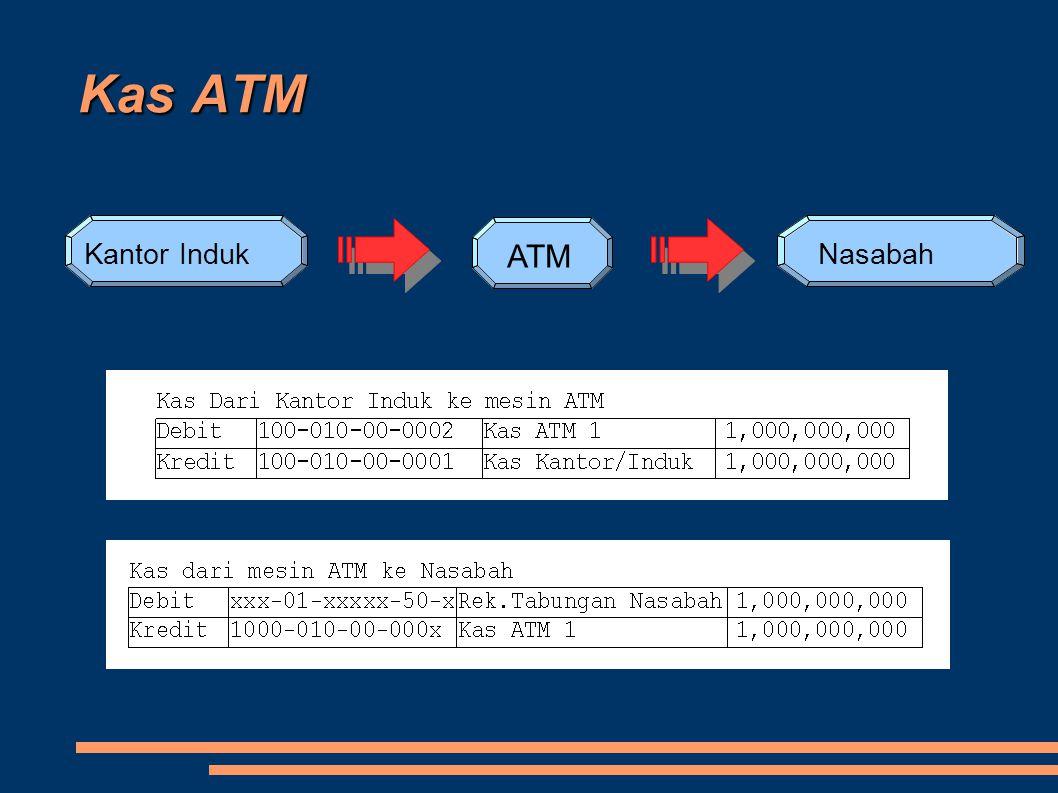Kas ATM Kantor Induk ATM Nasabah