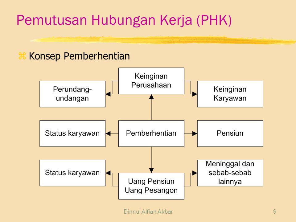 Pemutusan Hubungan Kerja (PHK)