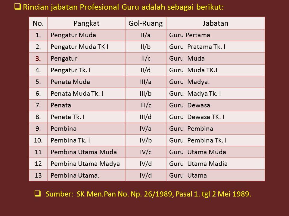 Rincian jabatan Profesional Guru adalah sebagai berikut: