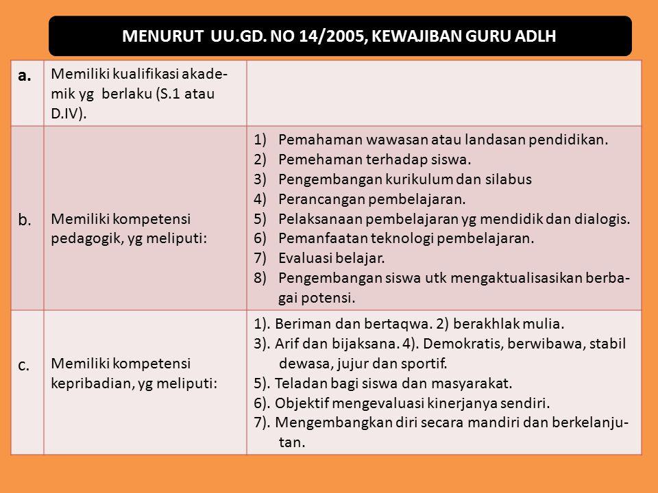 MENURUT UU.GD. NO 14/2005, KEWAJIBAN GURU ADLH