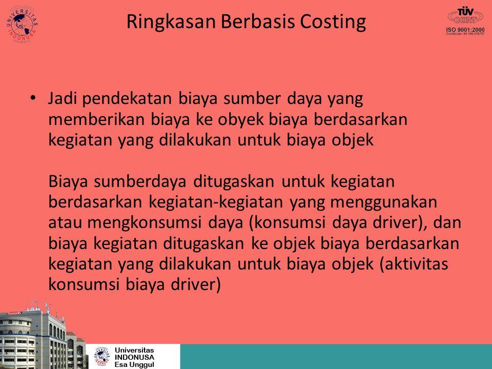 Ringkasan Berbasis Costing