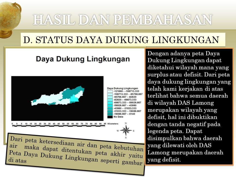 HASIL DAN PEMBAHASAN D. STATUS DAYA DUKUNG LINGKUNGAN