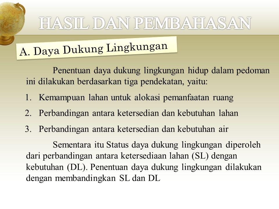 HASIL DAN PEMBAHASAN A. Daya Dukung Lingkungan