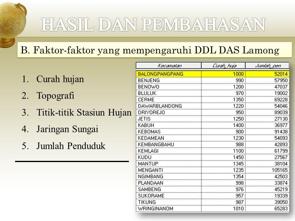 HASIL DAN PEMBAHASAN B. Faktor-faktor yang mempengaruhi DDL DAS Lamong