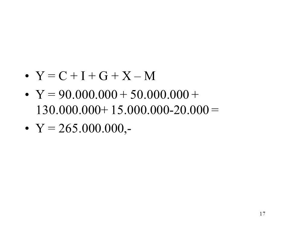 Y = C + I + G + X – M Y = 90.000.000 + 50.000.000 + 130.000.000+ 15.000.000-20.000 = Y = 265.000.000,-