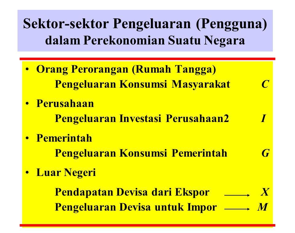 Sektor-sektor Pengeluaran (Pengguna) dalam Perekonomian Suatu Negara