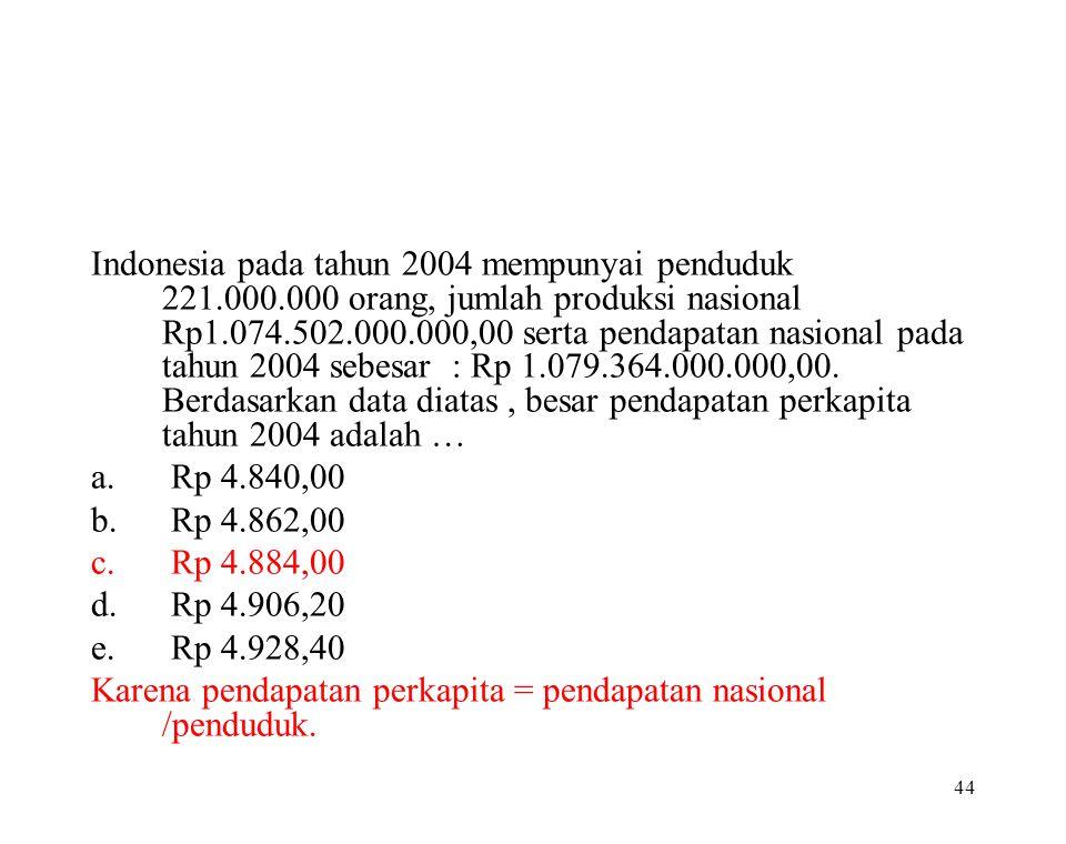 Indonesia pada tahun 2004 mempunyai penduduk 221. 000