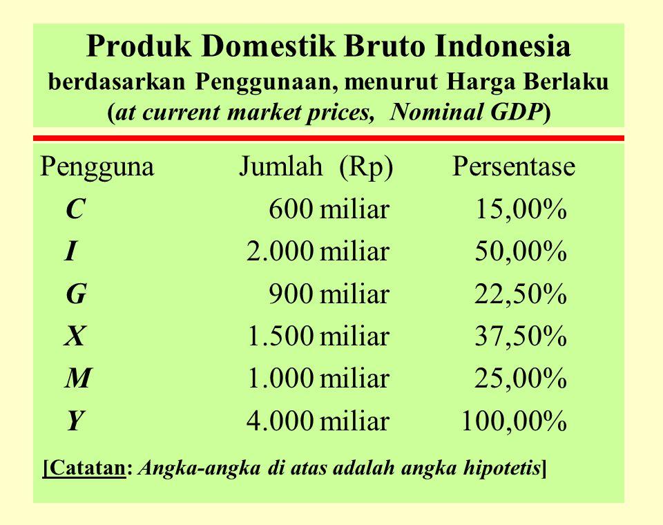 Produk Domestik Bruto Indonesia berdasarkan Penggunaan, menurut Harga Berlaku (at current market prices, Nominal GDP)