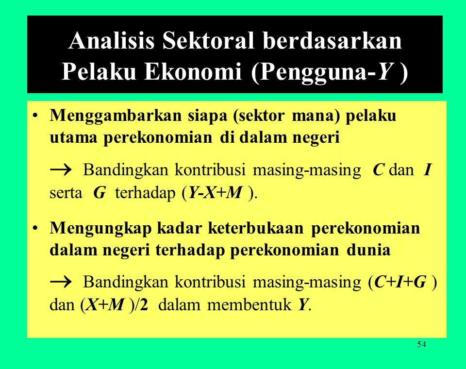 Analisis Sektoral berdasarkan Pelaku Ekonomi (Pengguna-Y )