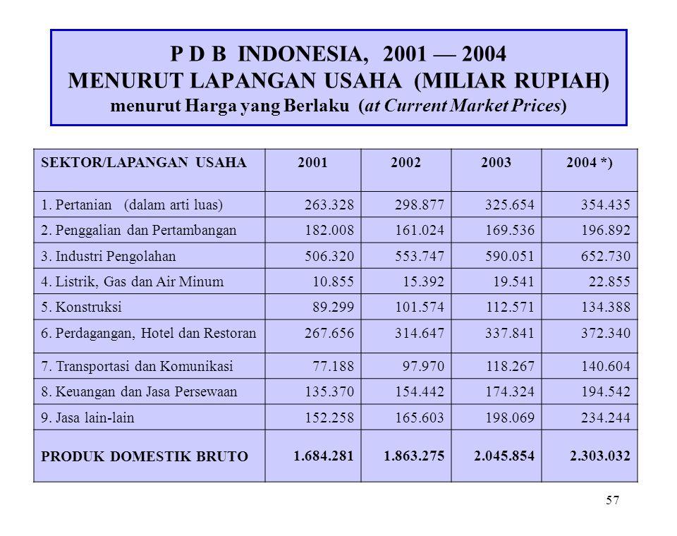 P D B INDONESIA, 2001 — 2004 MENURUT LAPANGAN USAHA (MILIAR RUPIAH) menurut Harga yang Berlaku (at Current Market Prices)