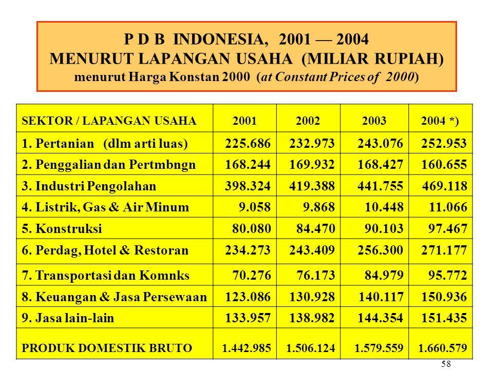 P D B INDONESIA, 2001 — 2004 MENURUT LAPANGAN USAHA (MILIAR RUPIAH) menurut Harga Konstan 2000 (at Constant Prices of 2000)
