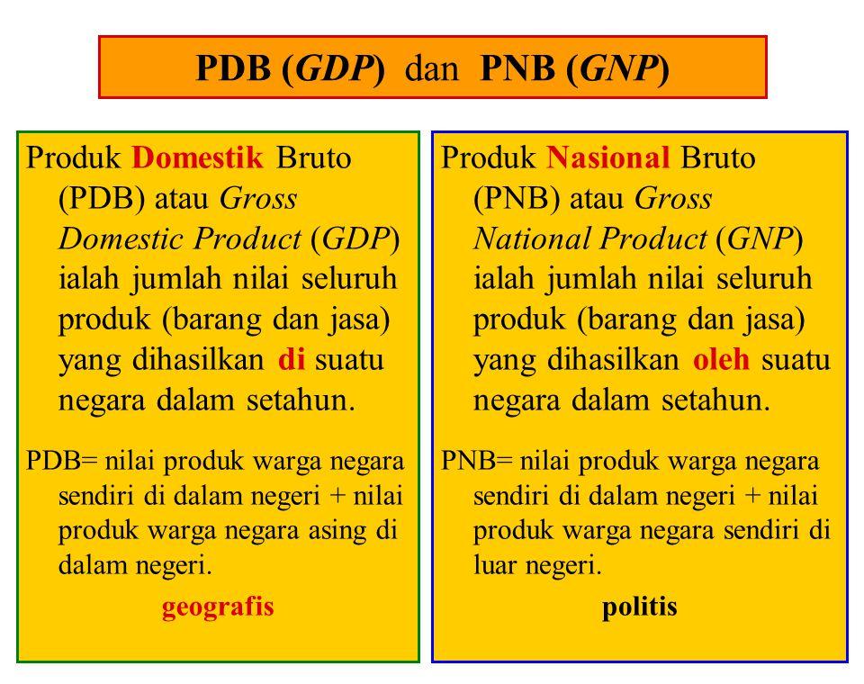 PDB (GDP) dan PNB (GNP)