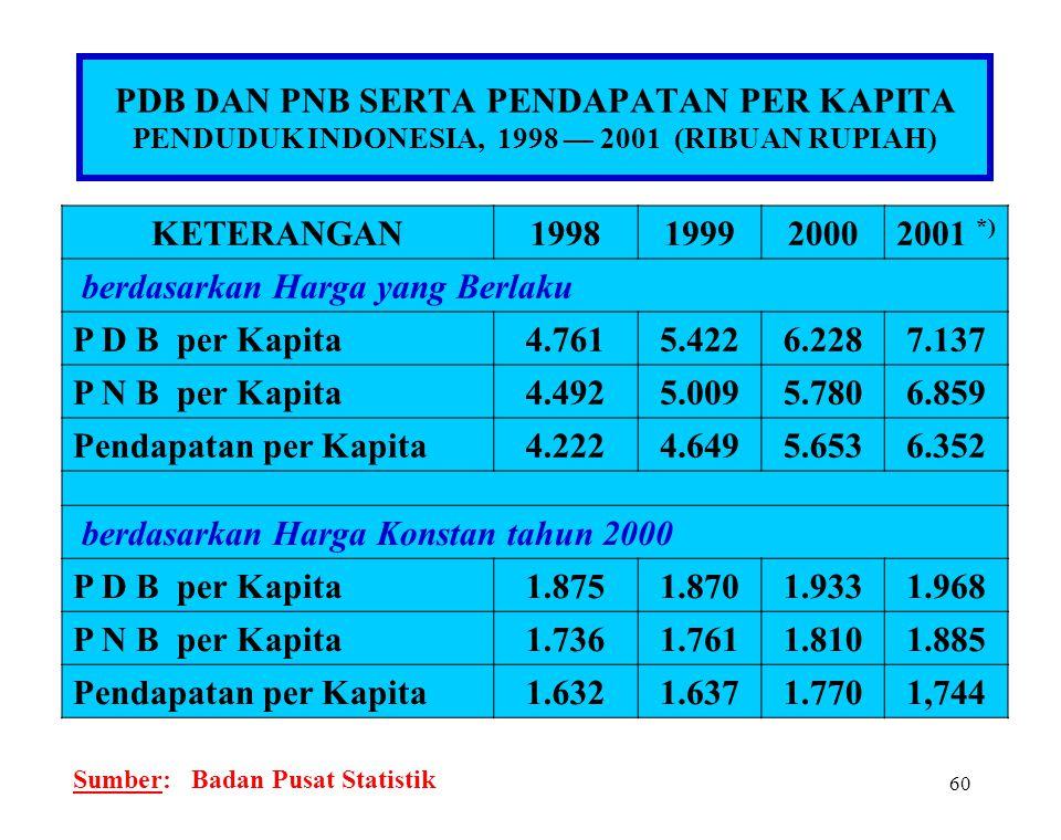 berdasarkan Harga yang Berlaku P D B per Kapita 4.761 5.422 6.228