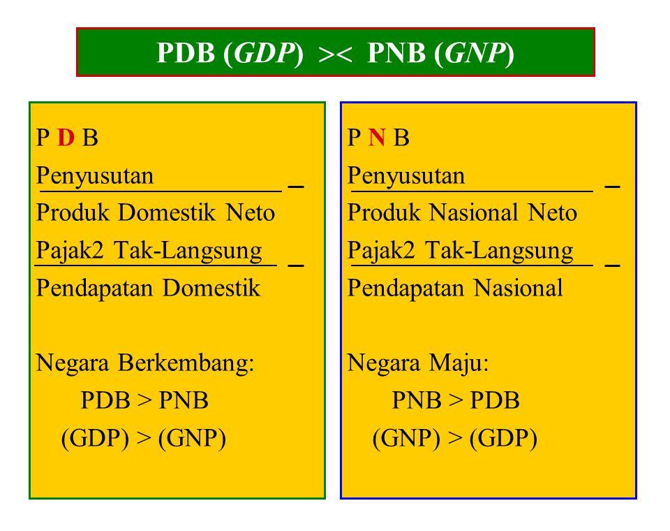 PDB (GDP)  PNB (GNP) P D B Penyusutan Produk Domestik Neto