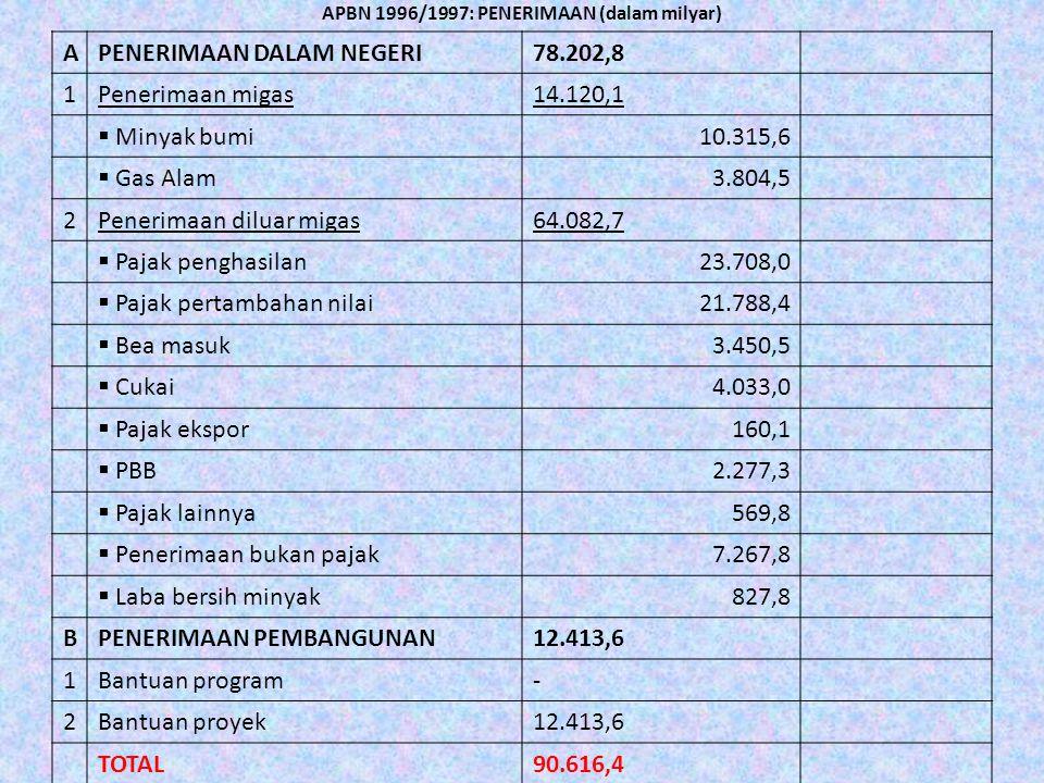 APBN 1996/1997: PENERIMAAN (dalam milyar)