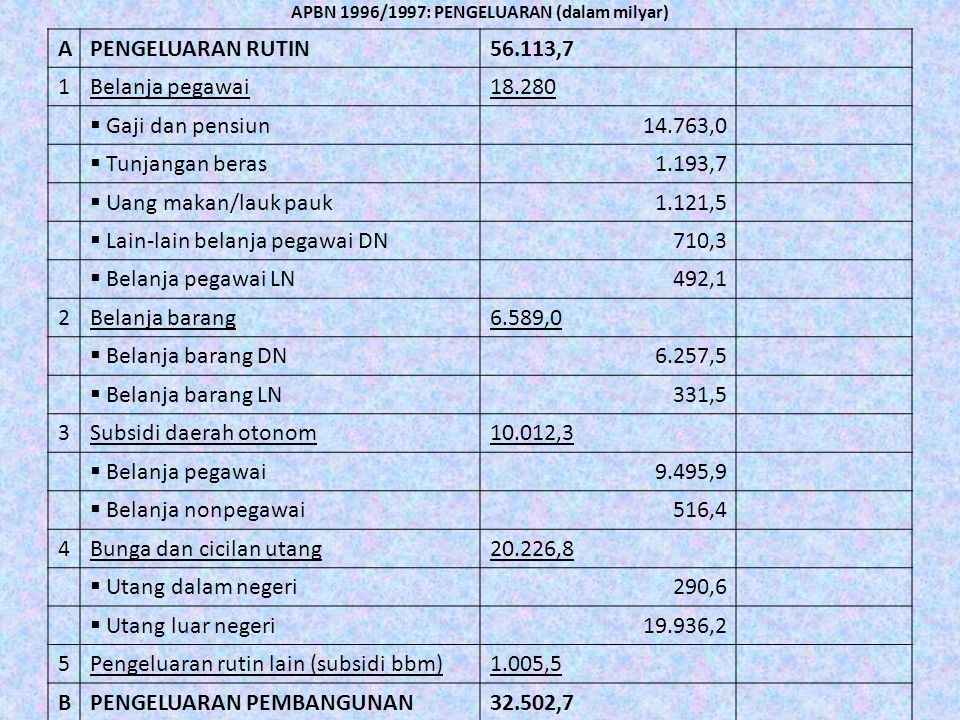 APBN 1996/1997: PENGELUARAN (dalam milyar)