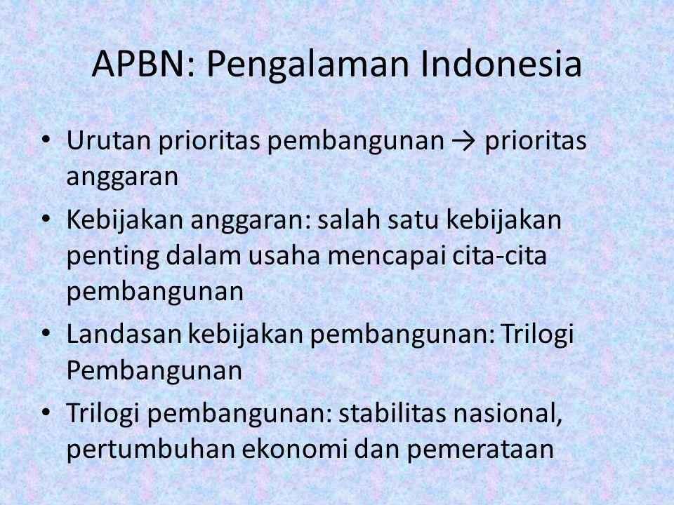APBN: Pengalaman Indonesia