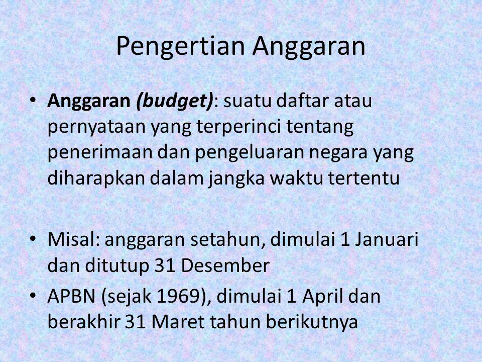 Pengertian Anggaran