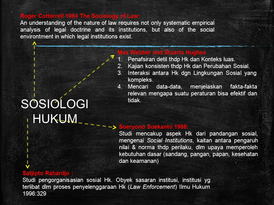 SOSIOLOGI HUKUM Roger Cotterrell 1984 The Sociology of Law:
