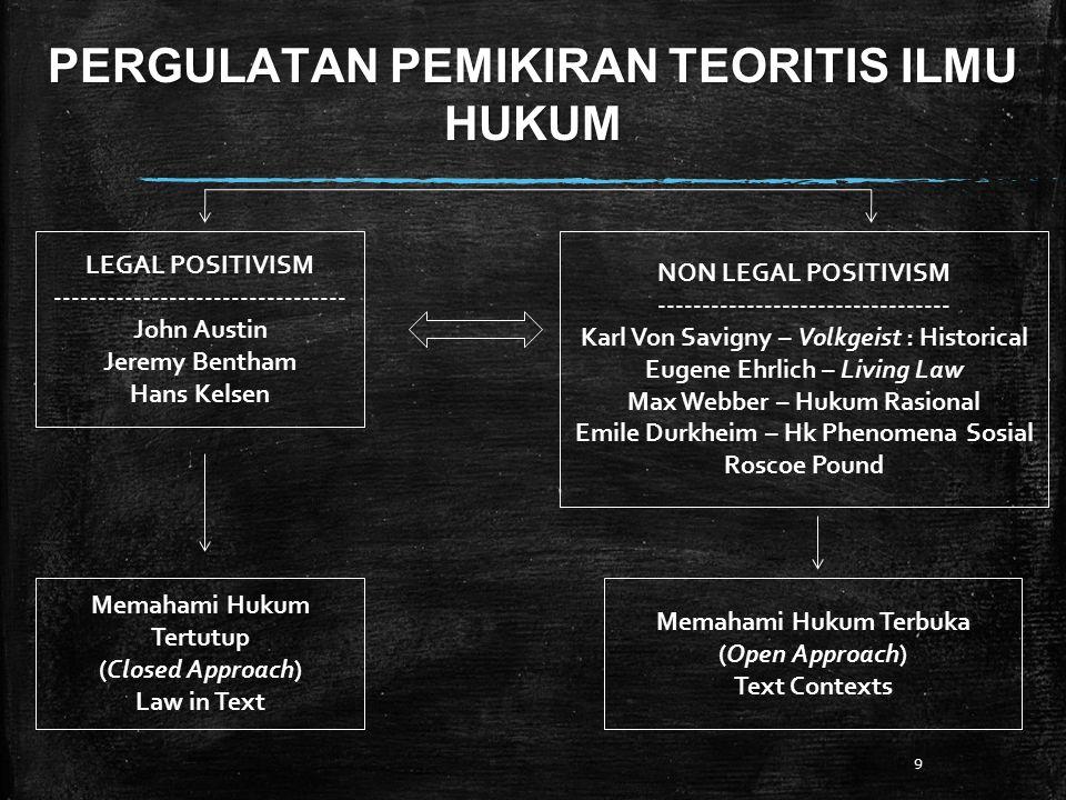 PERGULATAN PEMIKIRAN TEORITIS ILMU HUKUM