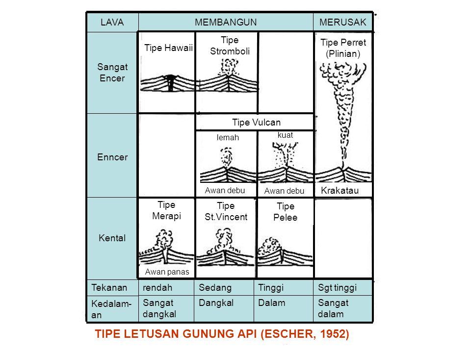 TIPE LETUSAN GUNUNG API (ESCHER, 1952)