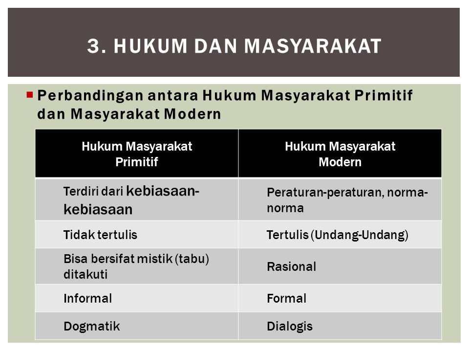 3. HUKUM DAN MASYARAKAT Perbandingan antara Hukum Masyarakat Primitif dan Masyarakat Modern. Hukum Masyarakat.