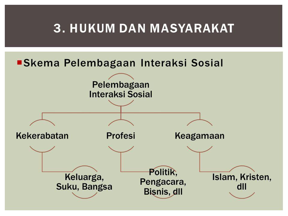 3. HUKUM DAN MASYARAKAT Skema Pelembagaan Interaksi Sosial