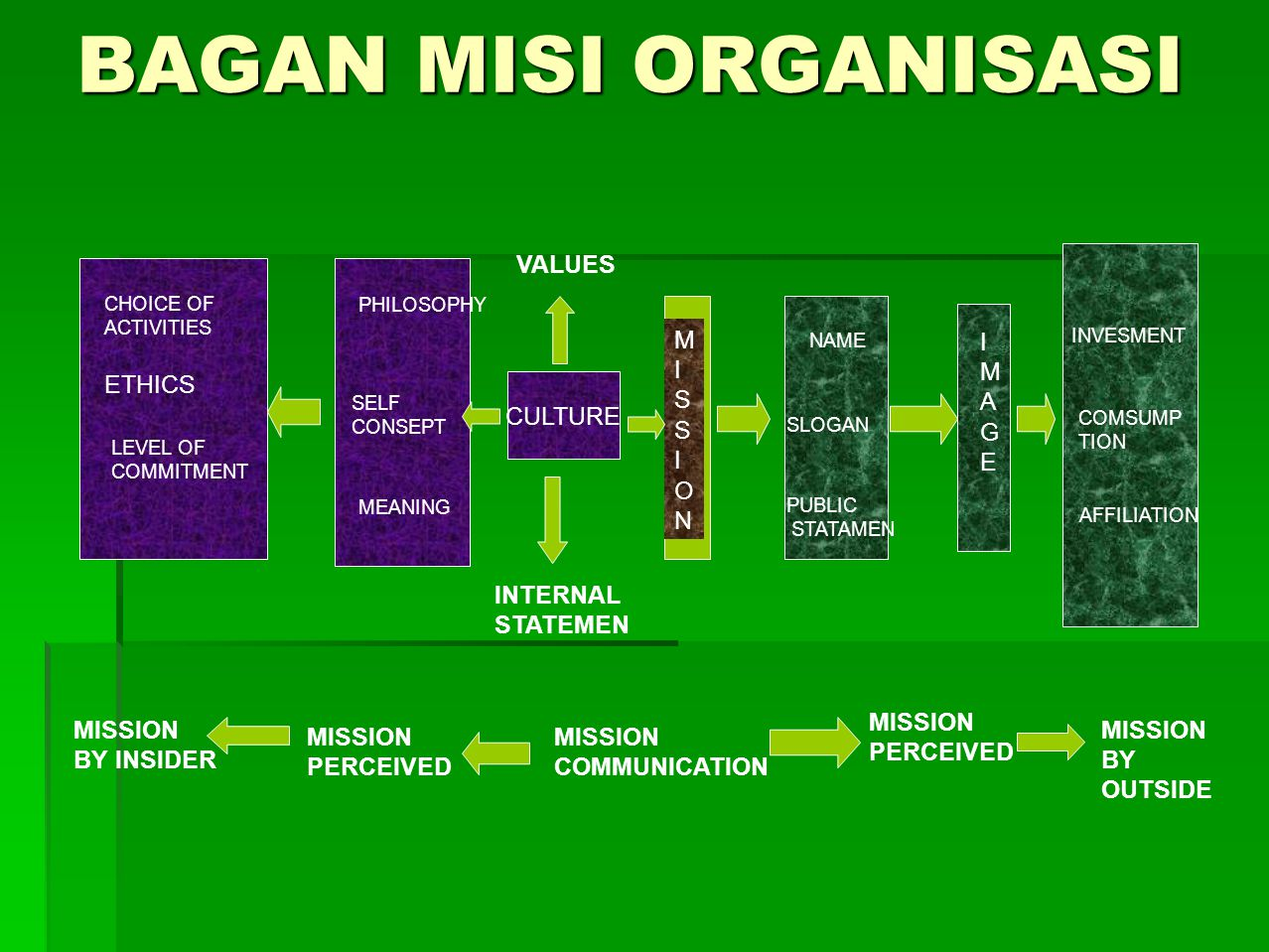 BAGAN MISI ORGANISASI VALUES M I S O N I M A G E ETHICS CULTURE