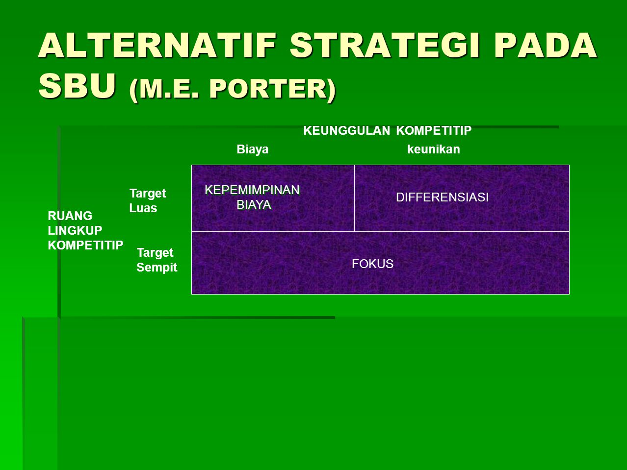 ALTERNATIF STRATEGI PADA SBU (M.E. PORTER)
